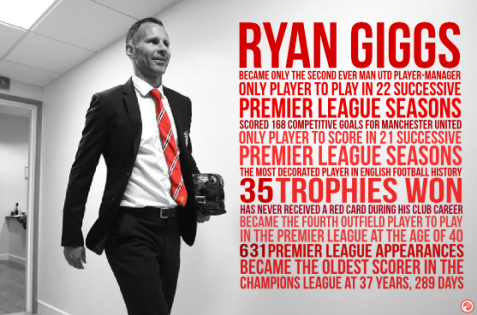 a giggs