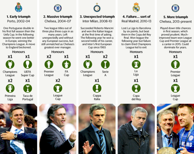a look at mourinho